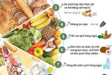 10 lời khuyên dinh dưỡng hợp lý đến năm 2020