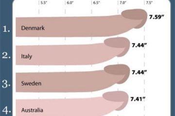 Bảng xếp hạng kích thước dương vật trung bình của đàn ông trên thế giới