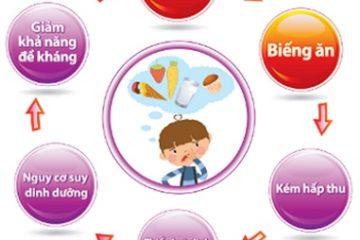 Điều trị biếng ăn cho trẻ không được bỏ qua cách này