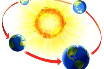 Giải thích hiện tượng các mùa trên Trái Đất