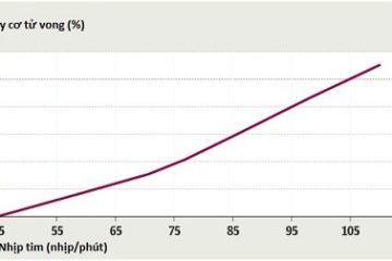 Nguy cơ tử vong tăng cao liên quan đến nhịp tim