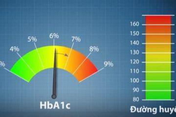 Các xét nghiệm hoá sinh về bệnh Tiểu đường
