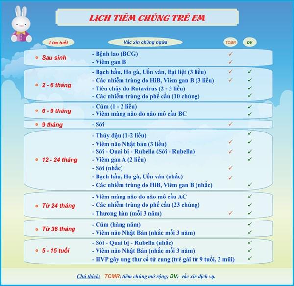 Bảng lịch tiêm chủng cho trẻ - BV Nhi Đồng