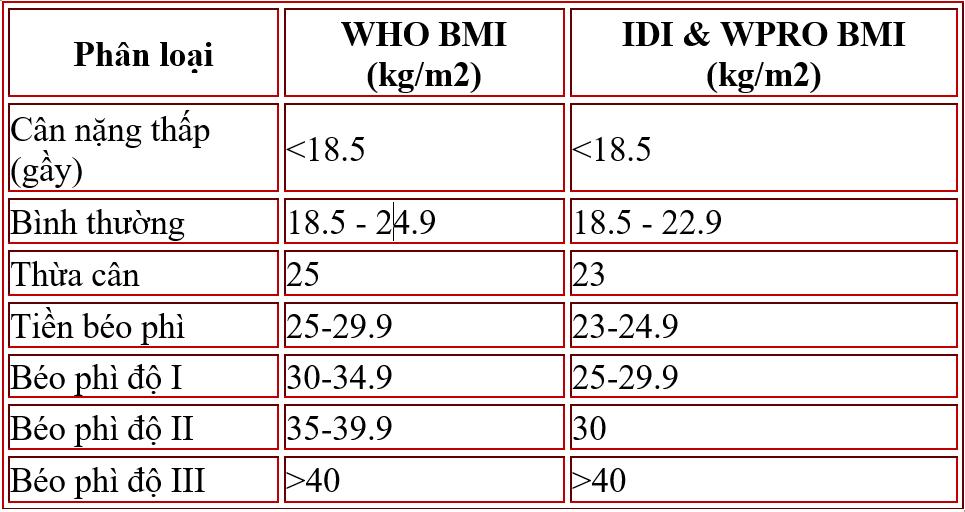 Bảng chỉ số BMI chuẩn của người châu Á