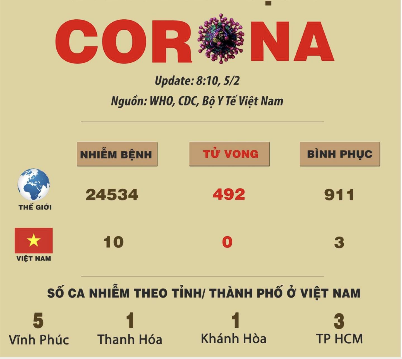 Cập nhật tình hình lây lan virus Corona trên toàn thế giới