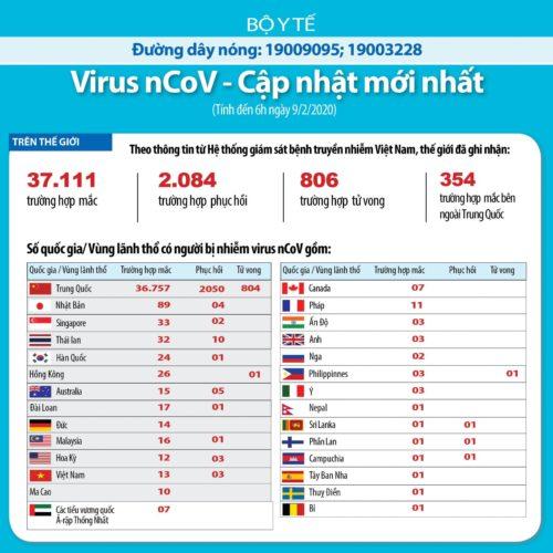 Cập nhật về dịch bệnh do virus Corona gây ra 9.2 trên toàn thế giới