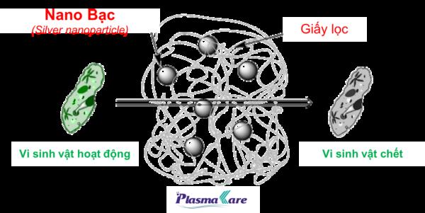 co-che-khang-khuan-cua-nano-bac-trong-nuoc-suc-mieng-plasmakare