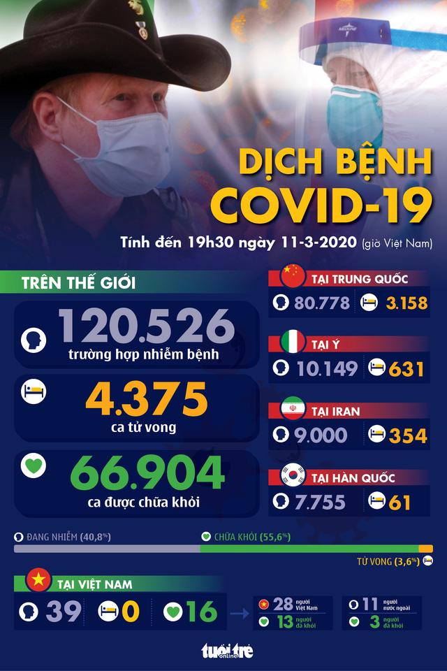 update đại địch toàn cầu Covid 19