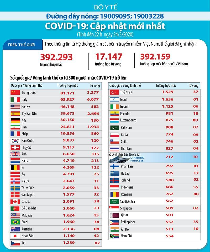update covid 19 thế giới