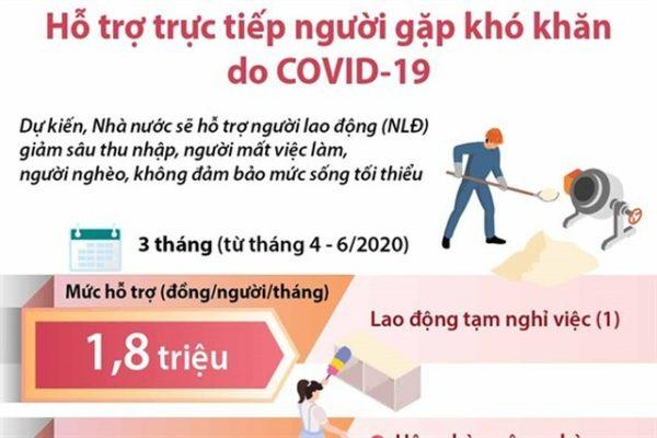 Ho-tro-nguoi-lao-dong-bi-anh-huong-boi-covid-19